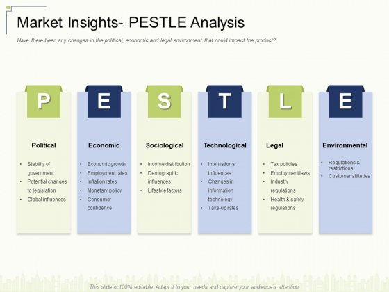 Market Insights Pestle Analysis Ppt Background PDF