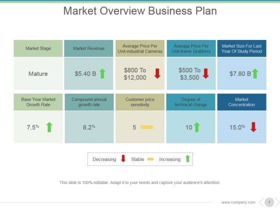 Market Overview Business Plan Ppt PowerPoint Presentation Information