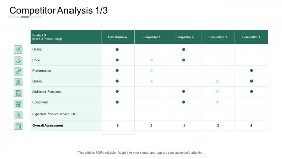 Market Potential Analysis Competitor Analysis Competitor Ppt Visual Aids Slides PDF