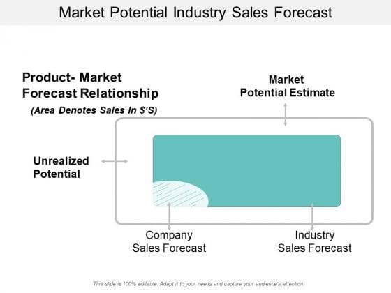 Market Potential Industry Sales Forecast Ppt PowerPoint Presentation Model Portfolio