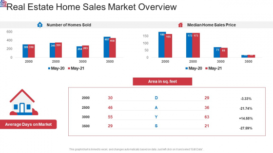 Market Research Analysis Of Housing Sector Real Estate Home Sales Market Overview Sample PDF