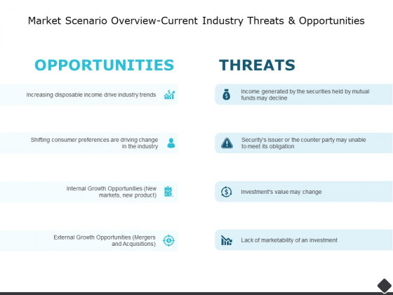 Market Scenario Overview Current Industry Threats And Opportunities Ppt PowerPoint Presentation Layouts Show