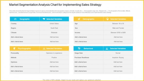 Market Segmentation Analysis Chart For Implementing Sales Strategy Clipart PDF
