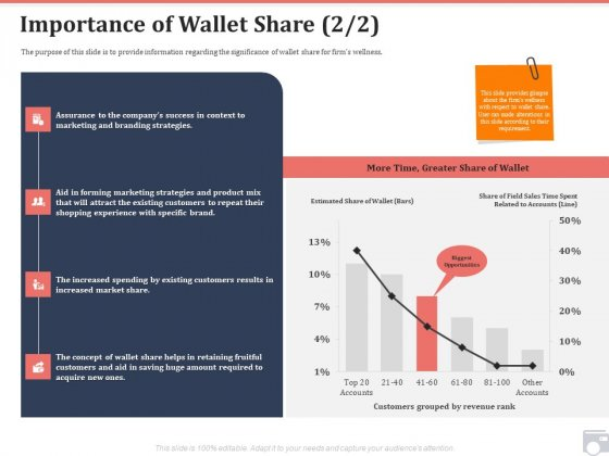 Market Share By Category Importance Of Wallet Share Brand Ppt Portfolio Information PDF
