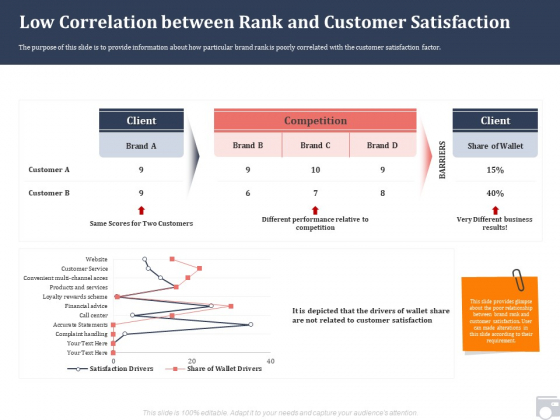 Market Share By Category Low Correlation Between Rank And Customer Satisfaction Ppt Inspiration Outfit PDF