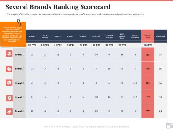Market Share By Category Several Brands Ranking Scorecard Ppt Slides Slideshow PDF