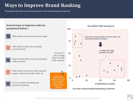 Market Share By Category Ways To Improve Brand Ranking Ppt Professional Guide PDF