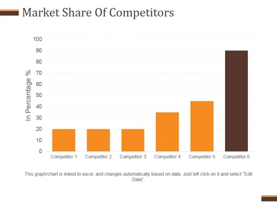 Market Share Of Competitors Ppt PowerPoint Presentation Clipart