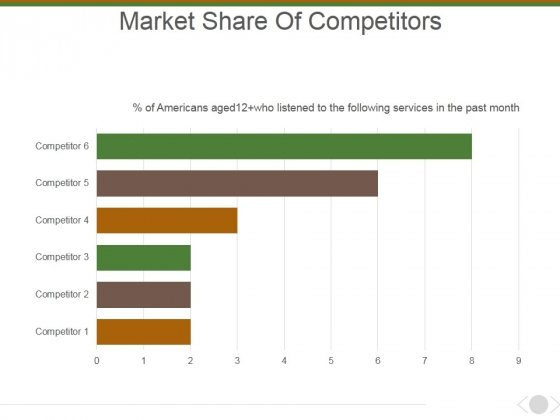 Market Share Of Competitors Ppt PowerPoint Presentation Layouts Picture