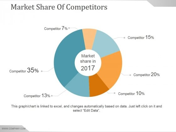 Market Share Of Competitors Ppt PowerPoint Presentation Slides