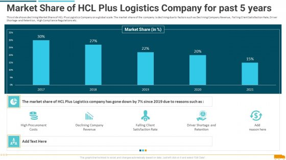 Market_Share_Of_Hcl_Plus_Logistics_Company_For_Past_5_Years_Elements_PDF_Slide_1