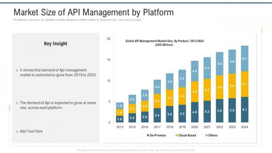 Market Size Of API Management By Platform Ppt Outline Design Templates PDF