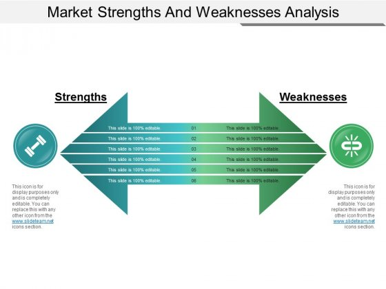 Market Strengths And Weaknesses Analysis Ppt PowerPoint Presentation Icon Outline