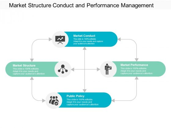 Market Structure Conduct And Performance Management Ppt Powerpoint Presentation Infographic Template Picture