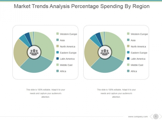 Market Trends Analysis Percentage Spending By Region Ppt PowerPoint Presentation Summary
