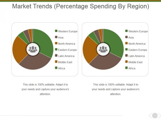 Market Trends Percentage Spending By Region Ppt PowerPoint Presentation Inspiration Graphic Images