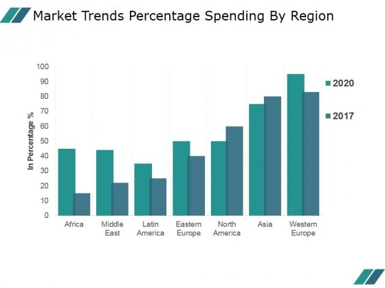 Market Trends Percentage Spending By Region Ppt PowerPoint Presentation Picture