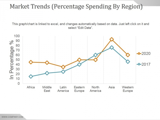 Market Trends Percentage Spending By Region Ppt PowerPoint Presentation Sample