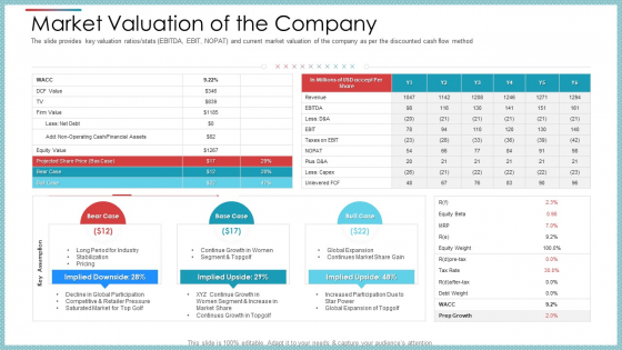 Market Valuation Of The Company Ppt Model Tips PDF