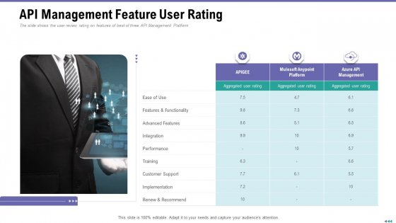 Market Viewpoint Application Programming Interface Governance API Management Feature User Rating Download PDF
