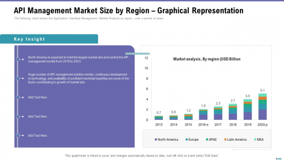 Market Viewpoint Application Programming Interface Governance API Management Market Size By Region Graphical Representation Sample PDF