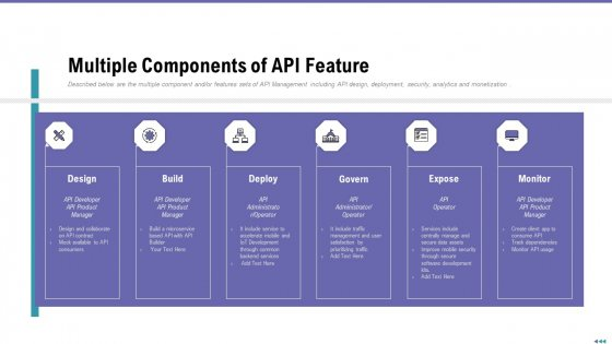 Market Viewpoint Application Programming Interface Governance Multiple Components Of API Feature Topics PDF