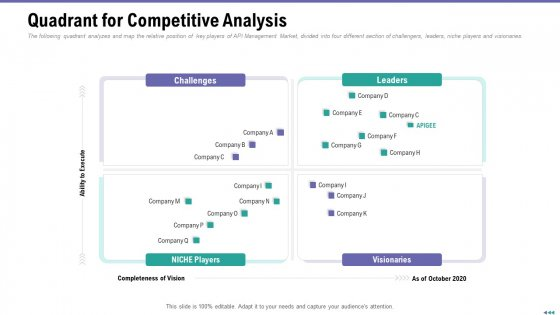 Market Viewpoint Application Programming Interface Governance Quadrant For Competitive Analysis Clipart PDF