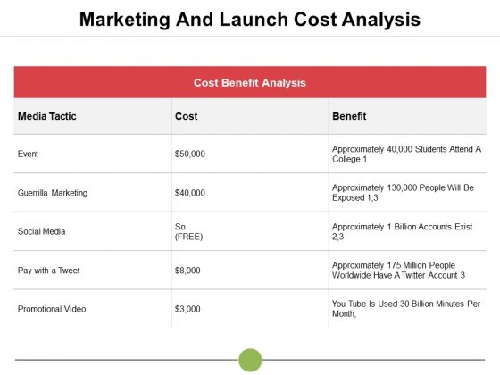 Marketing And Launch Cost Analysis Event Ppt PowerPoint Presentation Infographic Template Show