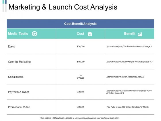 Marketing And Launch Cost Analysis Marketing Ppt PowerPoint Presentation Inspiration Samples