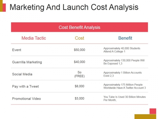 Marketing And Launch Cost Analysis Ppt PowerPoint Presentation Deck