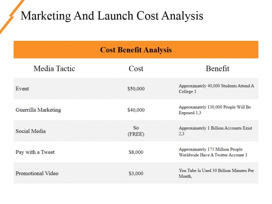 Marketing And Launch Cost Analysis Ppt PowerPoint Presentation File Outfit