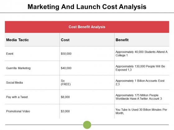 Marketing And Launch Cost Analysis Ppt PowerPoint Presentation Icon Guidelines