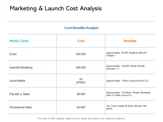 Marketing And Launch Cost Analysis Ppt PowerPoint Presentation Ideas Summary