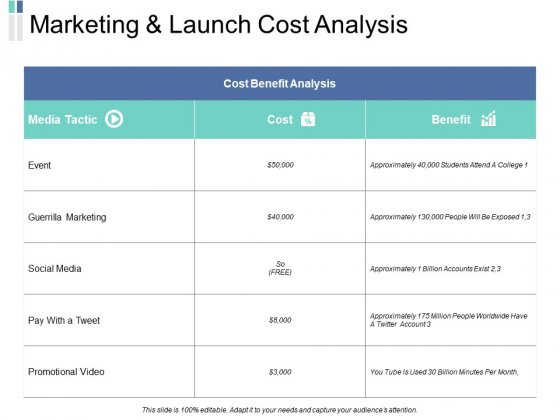 Marketing And Launch Cost Analysis Ppt PowerPoint Presentation Infographics Guide