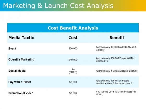 Marketing And Launch Cost Analysis Ppt PowerPoint Presentation Model Visuals