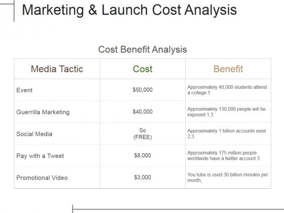 Marketing And Launch Cost Analysis Ppt PowerPoint Presentation Portfolio Good