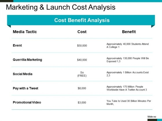 Marketing And Launch Cost Analysis Ppt PowerPoint Presentation Portfolio Structure