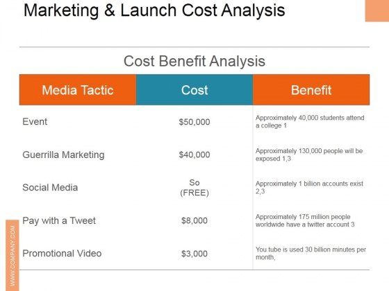 Marketing And Launch Cost Analysis Ppt PowerPoint Presentation Professional Background Image