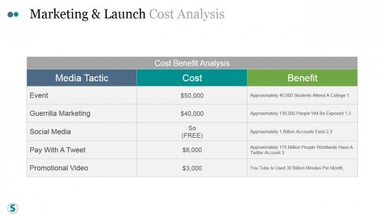 Marketing And Launch Cost Analysis Ppt PowerPoint Presentation Topics