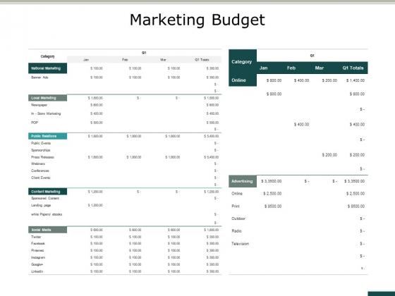 Marketing Budget Ppt PowerPoint Presentation Infographics Format Ideas