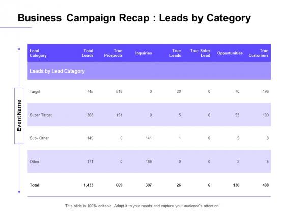 Marketing Campaign Business Campaign Recap Leads By Category Portrait PDF