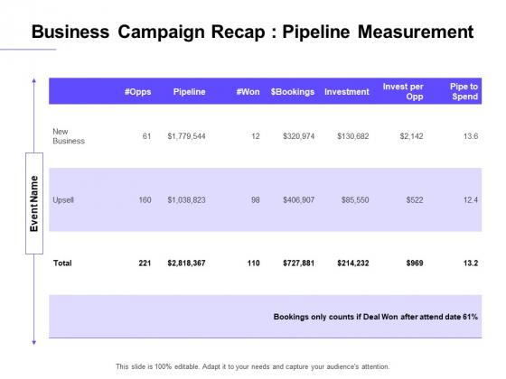 Marketing Campaign Business Campaign Recap Pipeline Measurement Diagrams PDF