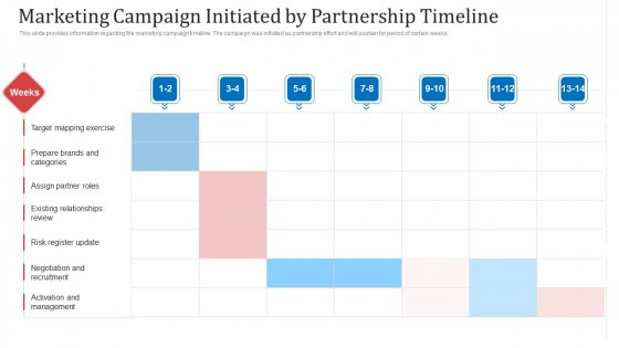 Marketing Campaign Initiated By Partnership Timeline Ppt Show Clipart Images PDF