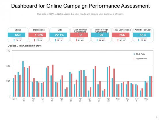 Marketing_Campaign_Performance_Evaluation_Customer_Ppt_PowerPoint_Presentation_Complete_Deck_Slide_3