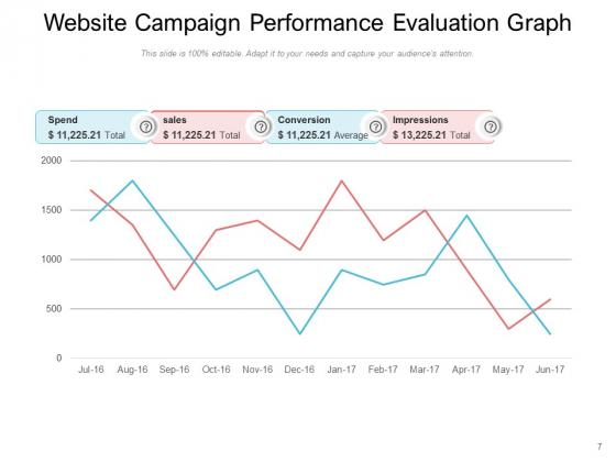 Marketing_Campaign_Performance_Evaluation_Customer_Ppt_PowerPoint_Presentation_Complete_Deck_Slide_7