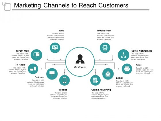 Marketing Channels To Reach Customers Ppt PowerPoint Presentation Infographic Template Topics