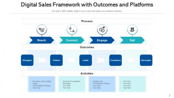 Marketing_Flowchart_Digital_Sales_Ppt_PowerPoint_Presentation_Complete_Deck_With_Slides_Slide_2