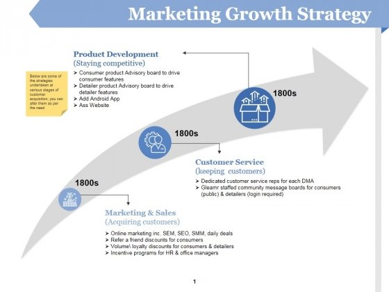 Marketing Growth Strategy Ppt PowerPoint Presentation Ideas Deck