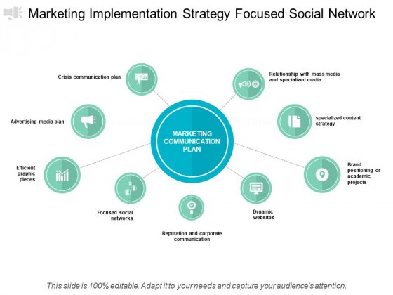 Marketing Implementation Strategy Focused Social Network Ppt PowerPoint Presentation Styles Designs