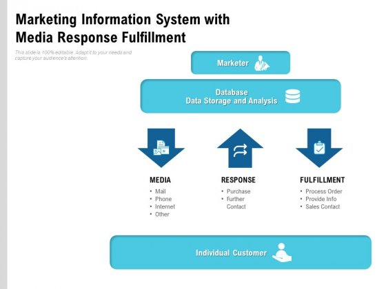 Marketing Information System With Media Response Fulfillment Ppt PowerPoint Presentation Model Sample